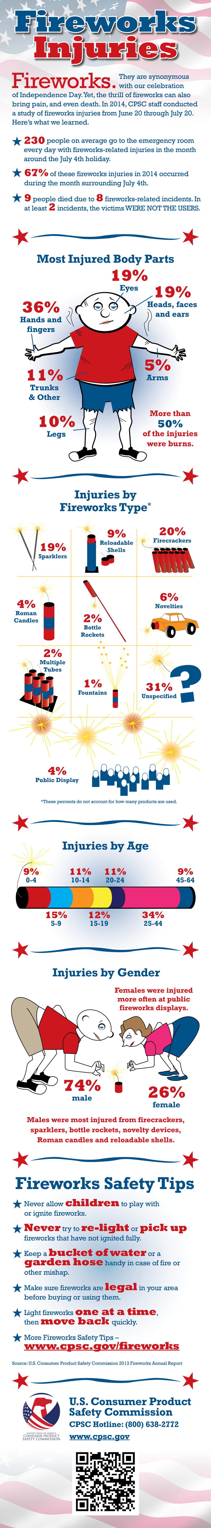 Fireworks Injuries 2015